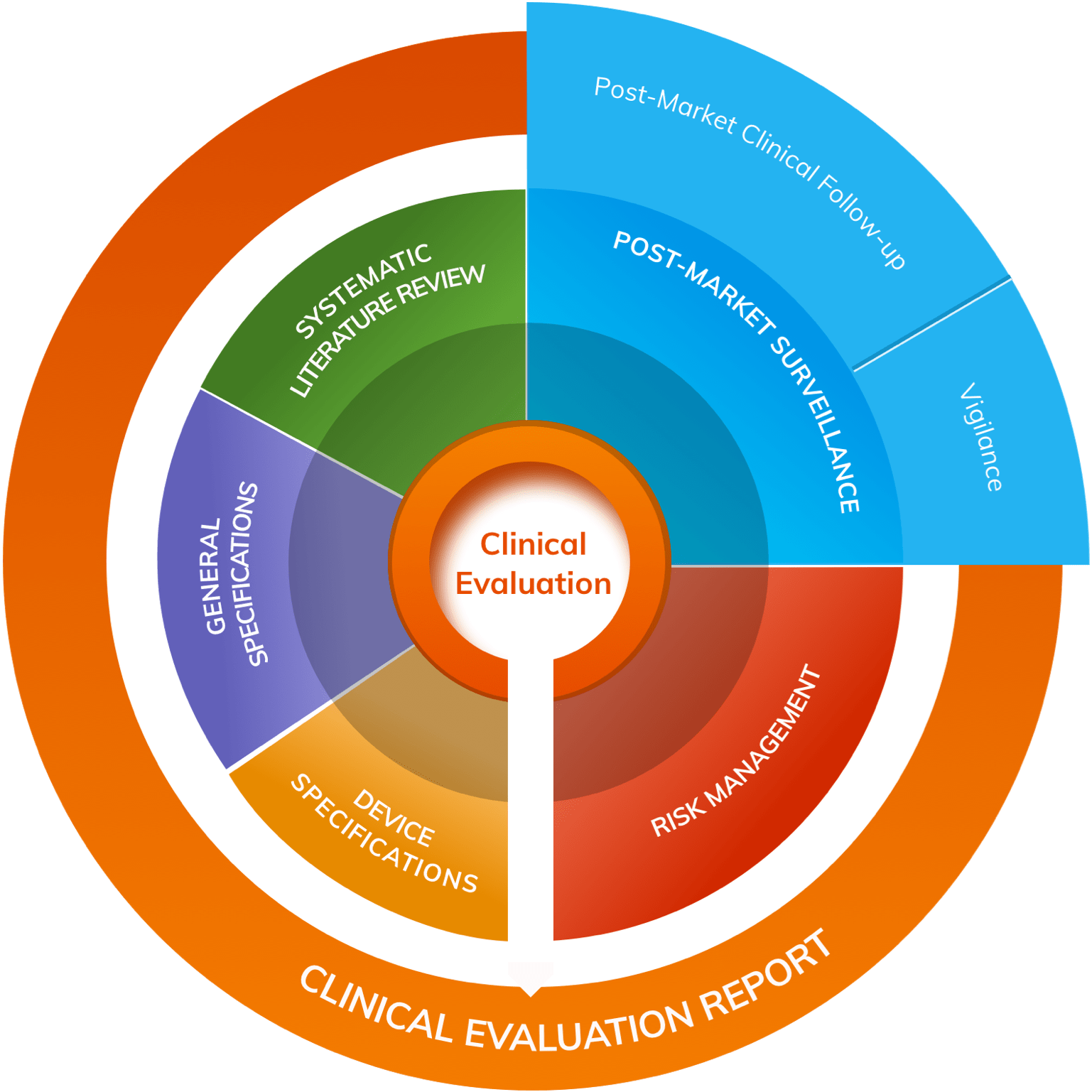 Clinical Evaluation draws generated data from general/device specifications, Systematic Literature Reviews, Post-Market Surveillance, Post-Market Clinical Follow-up, Vigilance and Risk Management, which are used in the Clinical Evaluation Report